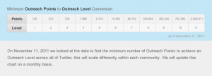 Outreach Points to Outreach Level Conversion