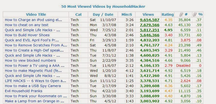 2014-02-24-22_43_17-HouseholdHacker-YouTube-Channel-Stats