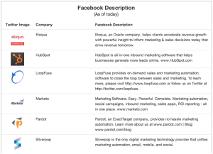 Marketing Automation Facebook Descriptions