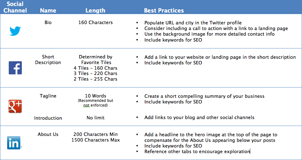 Social Media Bio Best Practices Guide